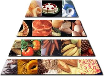 Régime Méditerranéen: pyramide alimentaire